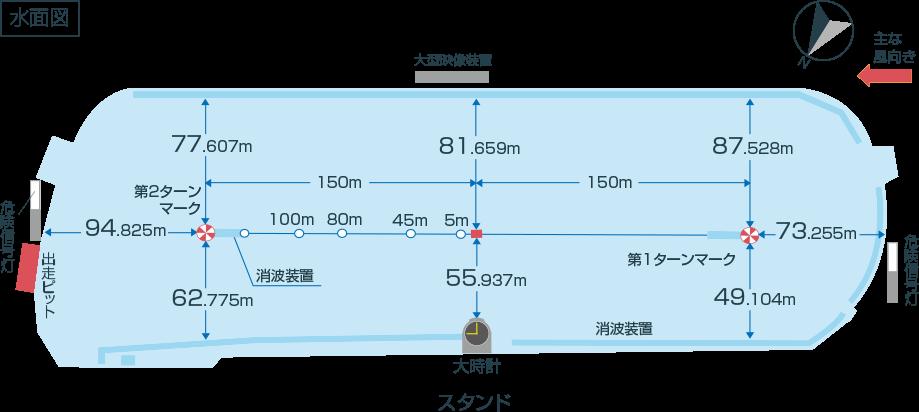 尼崎競艇場コース