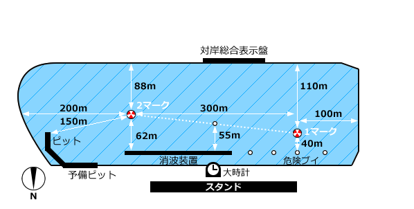 津競艇場コース