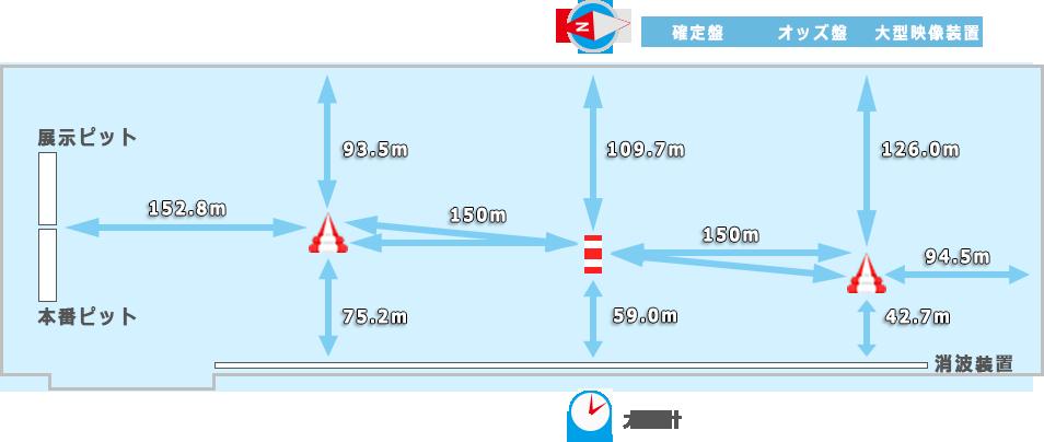 浜名湖競艇場コース