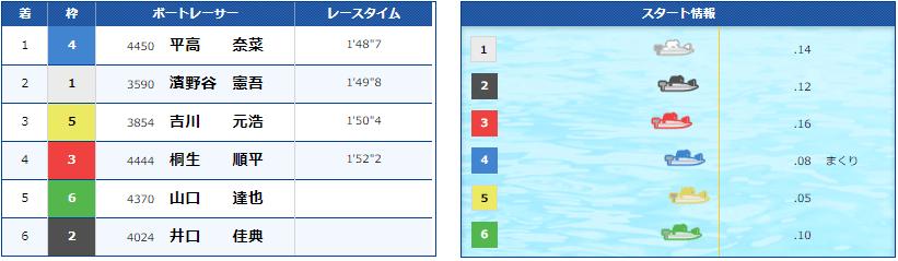 率 多摩川 競艇 得点