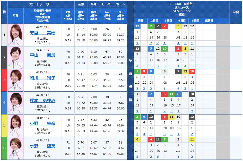 第34回レディースチャンピオンの優勝は平山智加選手